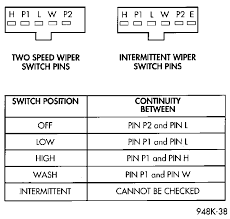98 jeep cherokee the wipers would only work on high warmed loosened using an ohmmeter perform the switch continuity checks at the switch terminals as shown in the windshield wiper switch and washer switch continuity chart
