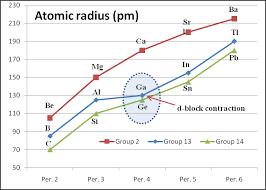 Electron Shielding D Block Contraction Wikipedia