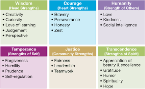 Examples Of Strengths Can You Spot Others Strengths Strengths Michelle Mcquaid