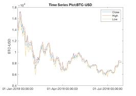 Bitcoin Price Chart Yahoo Yahoo Finance Data Downloader File Exchange Matlab Central