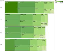 Tableau Tree Chart Tree Maps And Tableau Briangress Com