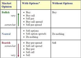 Reading Stock Options Table
