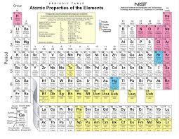 Periodic Table Nerdy Shirt | eBay
