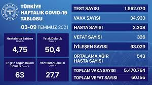 Covid-19'da bugün: 38 can kaybı, 7 bin 666 vaka — Gazete Karınca