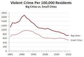is broken windows a broken theory of crime mother jones or dallas or los angeles none of which implemented broken windows during the 90s the bottom chart is a summary of the crime decline in big cities vs