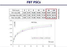 Plc Splitter Loss Chart Fiber Optic Splitter Insertion Loss Table Reference For Fbt