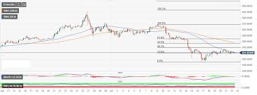 Btc Eth Usd Chart Ethereum Market Update Eth Usd Motionless Trading Continues
