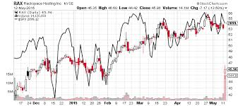 Rax Stock Chart Rax Stock A Waving Red Flag For Rackspace Investorplace