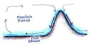 mountain and valley breeze. this now denser air slides downslope and moves into the valleys. since surface winds blow from mountain valleys is called valley breeze