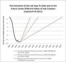 How Long Will It Take To Close The Job Gap Chart Huffpost