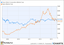 Does Berkshire Have The Worlds Biggest Market Cap The