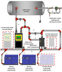 roxane laboratories system assessment compressed air best practices new compressed air system
