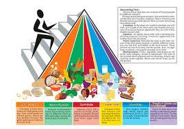mi piramide en espanol. Modren Espanol PirmidealimenticiafueelaboradaporTheCenterfor For Mi Piramide En Espanol A