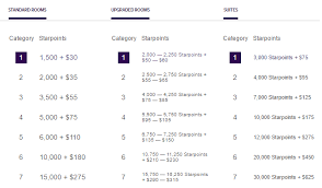 Spg Points Redemption Chart Marriott Spg Complete Guide To Sweet Opportunities
