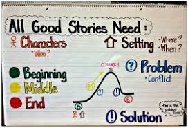 What All Good Stories Need Anchor Chart Halloween