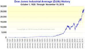 Dow Jones Industrial Average Djia History Chart
