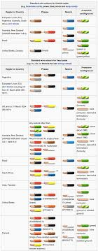 Bics Colour Coding Chart Wire Color Numbers Wiring Diagram