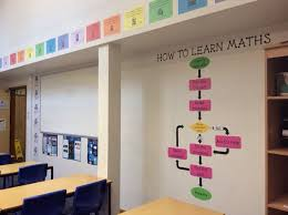 Maths Chart Work For Exhibition Classroom Display Ideas Artful Maths