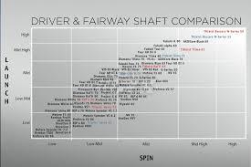 Lower Spin Shaft Than Aldila Rip Golfwrx