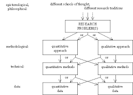 quantitative and qualitative inquiry in educational research is  quantitative and qualitative inquiry in educational research is there a paradigmatic difference between them