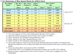 Microsd Speed Chart Sd Card Speed Classes Grades Bus Modes And File Systems