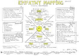 Design Thinking Language Empathy Mapping In Design Thinking Charles Leon Medium