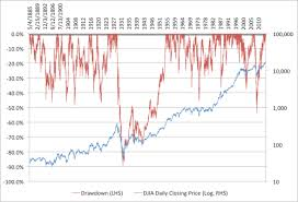 Djia Dradowns Closing Prices 1885 To 2014
