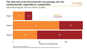 Stimulus Tax Refund Chart Stages 1 And 2 Of The Tax Cuts Should Pass But Stage 3