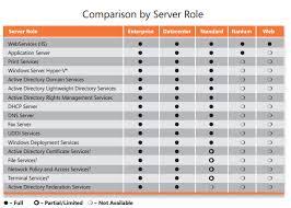 Windows Server 2008 R2 Versions Comparison Chart Windows Server 2008 Basic Knowledge Softwarestore