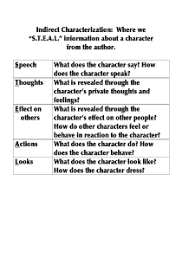 Steal Characterization Chart Indirect Characterization S T E A L Method Handout High