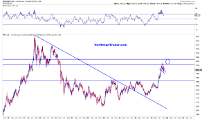 Black Swan Chart Pattern Gold Bull Part Ii Northmantrader