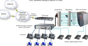 how to wire pbx phone system the procedure of wiring pbx phone system