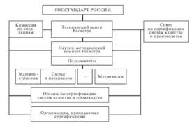 Структура Регистра системы Объекты и участники проверки при  Структура Регистра системы качества Системы сертификации ГОСТ Р