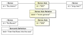 Formal Vs Dynamic Equivalence Chart Dynamic And Formal Equivalence Revolvy