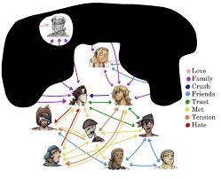 Character Relationship Charts Comic Fury Webcomic Hosting