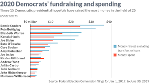 The Aggressive Fundraising And Spending Of The Democratic