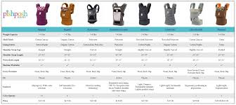 Ergo Baby Carrier Size Chart Compare Ergobaby Carrier Baby Wearing Compare Contrast