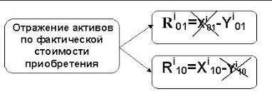 Реферат Методы оценки финансовых активов ru Таким образом справедливая стоимость предложенная на момент приобретения активов представляет собой не что иное как положительный ccf x