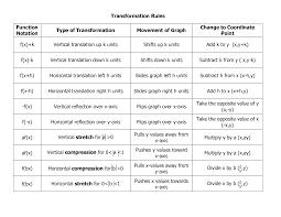 Graph Transformations Rules Google Search Precalculus