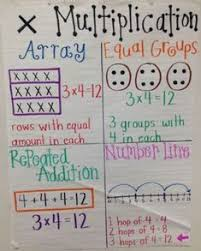 2nd Grade Math Charts Were In Love With These 23 Fantastic 2nd Grade Anchor