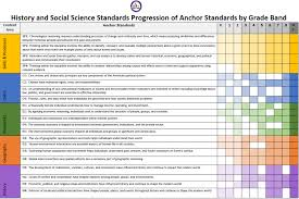 K 12 Standards Section Arizona Department Of Education
