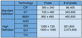 Coax Comparison Chart Hd Over Coax Technology Overview