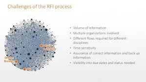 Construction Rfi Process Flow Chart How To Improve Rfi Management Across Your Projects