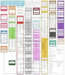 Star Trek Star Charts Book The Trek Collective Trek Lit Reading Order
