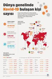 Dünya genelinde Kovid-19 vaka sayısı 115 milyonu geçti