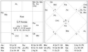 Horoscope Of Famous Nepali Personality Girija Prasad Koirala