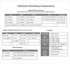 Chem Conversion Chart Reference Format Chemistry Job Application Letter Format