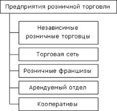 Дипломная работа Организация розничной торговли Классификация розничной торговли по формам собственности