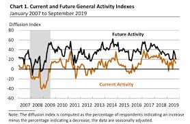 Philly Fed Index Chart Philadelphia Fed Business Outlook Index For September 12 0