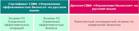 """Диплом cima rus актуальная информация по новому формату   которые сдали экзамены по двум предметам p1 """"Управление эффективностью операций"""" и p2 """"Управление эффективностью бизнеса"""" После успешного прохождения"""